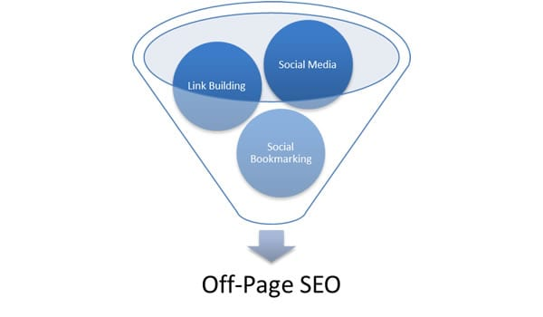Image result for off-site factors which search engines consider in its algorithm to rank in the organic results.