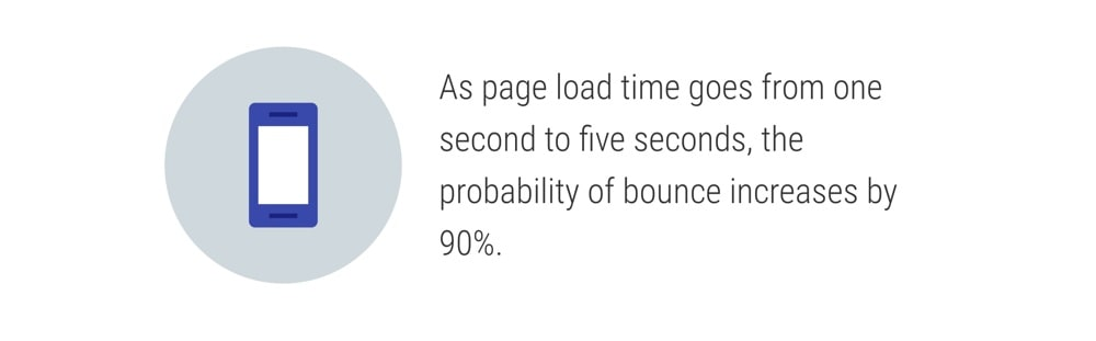Page speed is a ranking factor