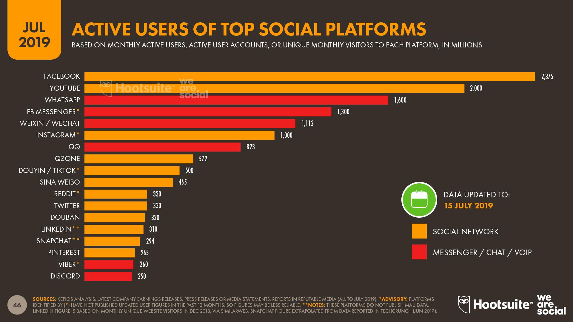 Utilisateurs actifs des médias sociaux par plate-forme