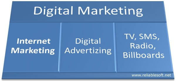 Digital Marketing VS Internet Marketing – What is the latest trend?