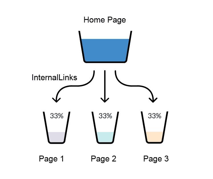 Internal Link Juice
