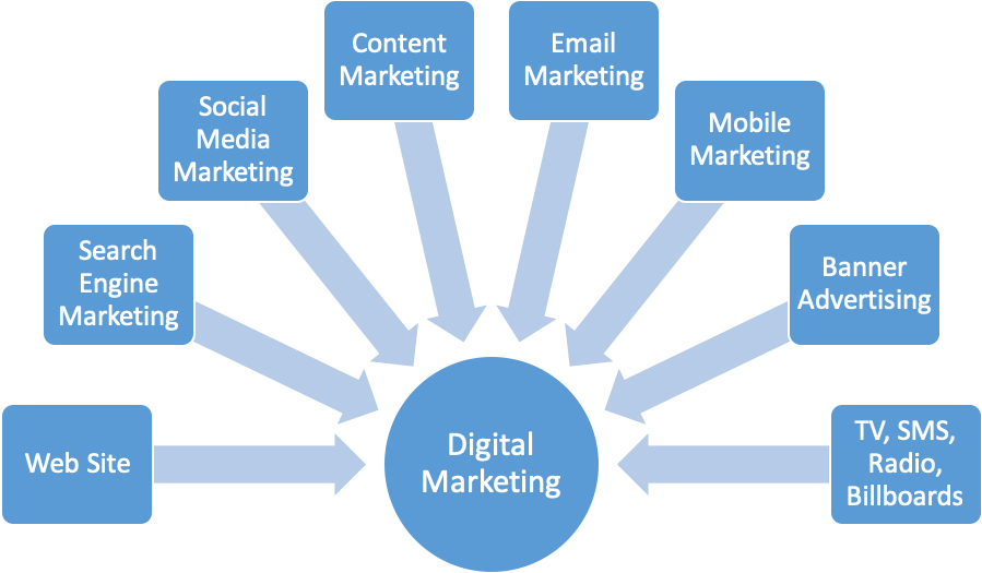 Image result for Internet Marketing""