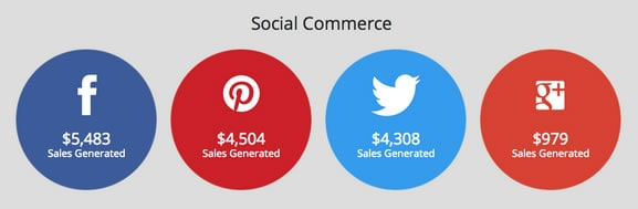 ecommerce sales from social networks