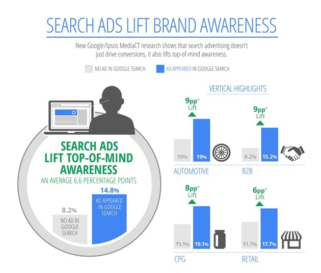 Benefits of PPC Search Ads