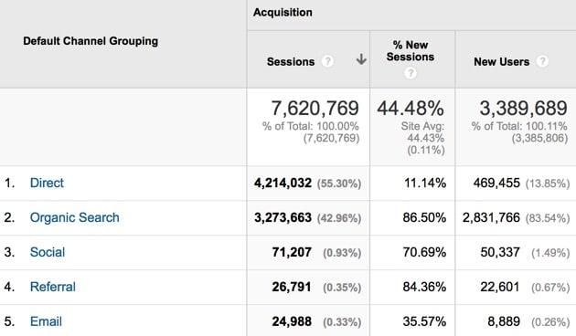 increase blog traffic results