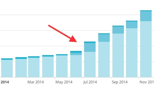 increase in email subscribers