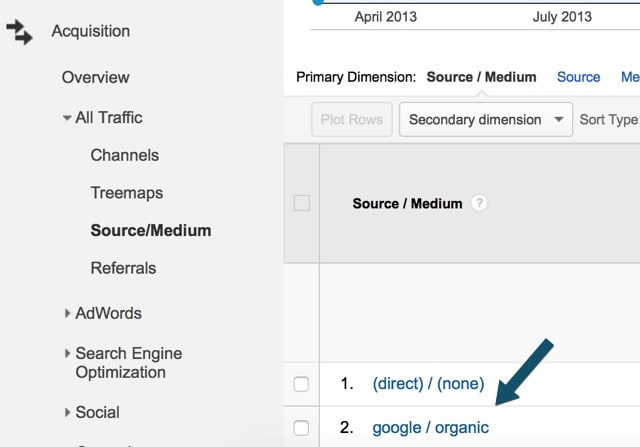 Google organic traffic in analytics