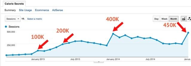 400K visits per month