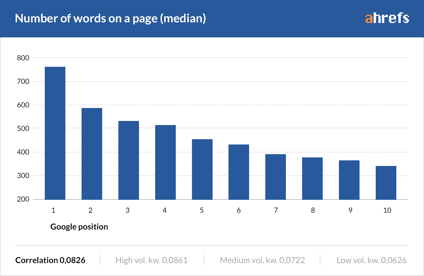 Ahrefs Blog Post Length Study