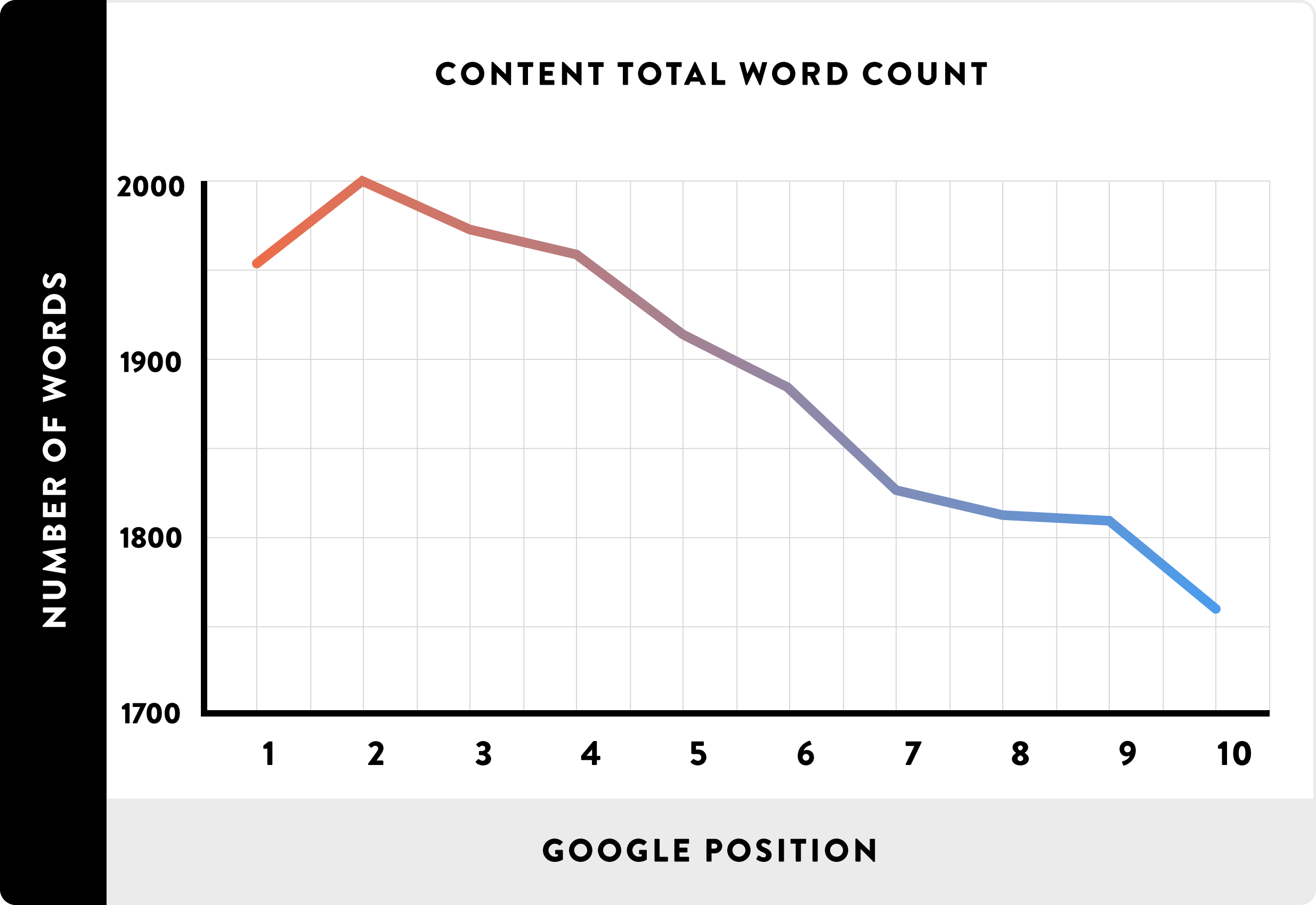 Backlinko Word Count Study