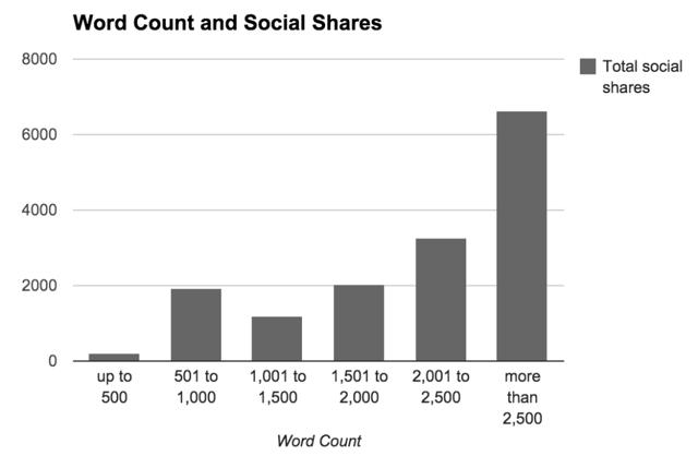 blog post length and social sharing