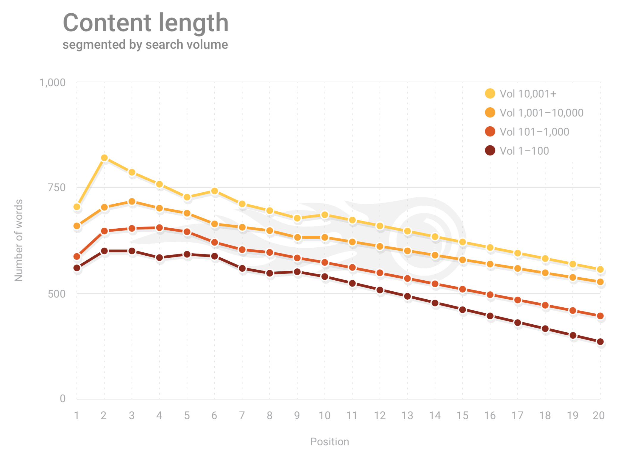 SEMRUSH Content Length Study