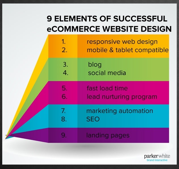 eCommerce Website Design Best Practices