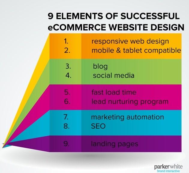 success in ecommerce factors
