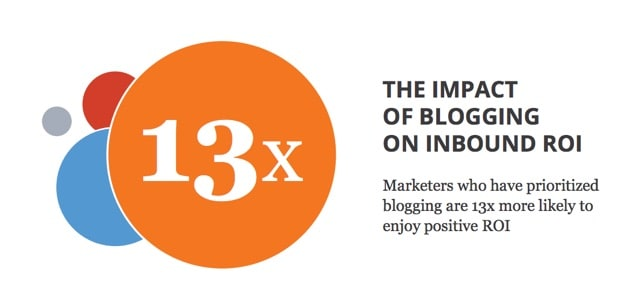 blogging ROI