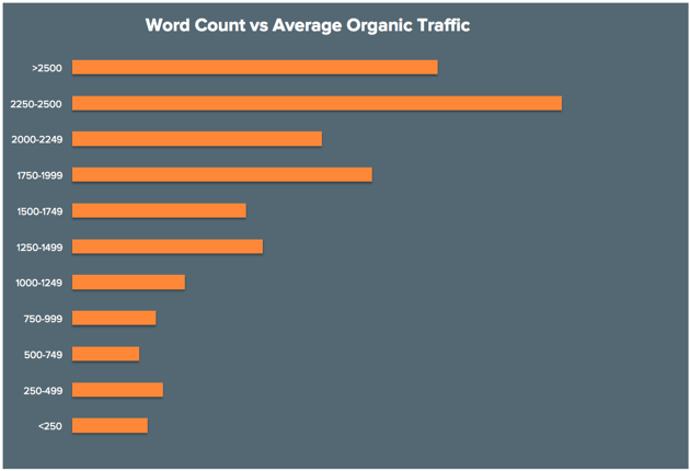 content length and SEO