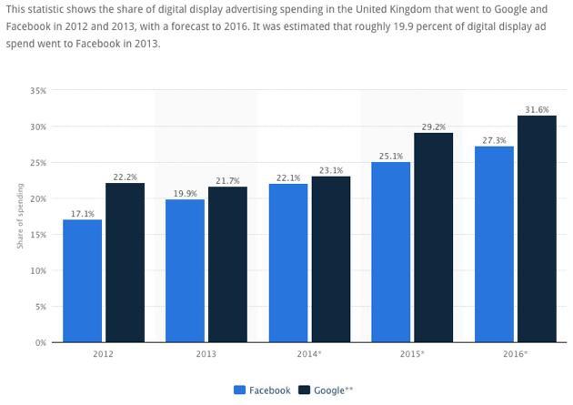 facebook vs google ad spending share