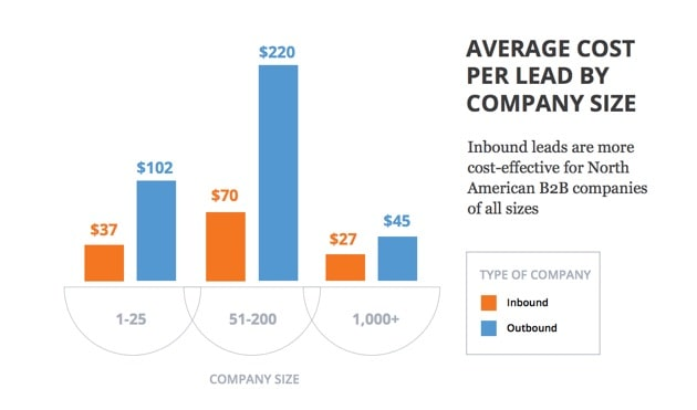 Inbound Marketing Costs Per Lead