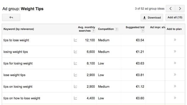 cost per click - keyword tool