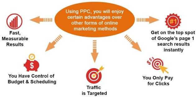 Image result for Pay-Per-Click Advertising Is Beneficial