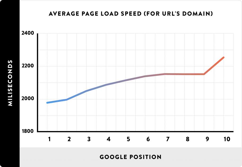 Page speed and rankings
