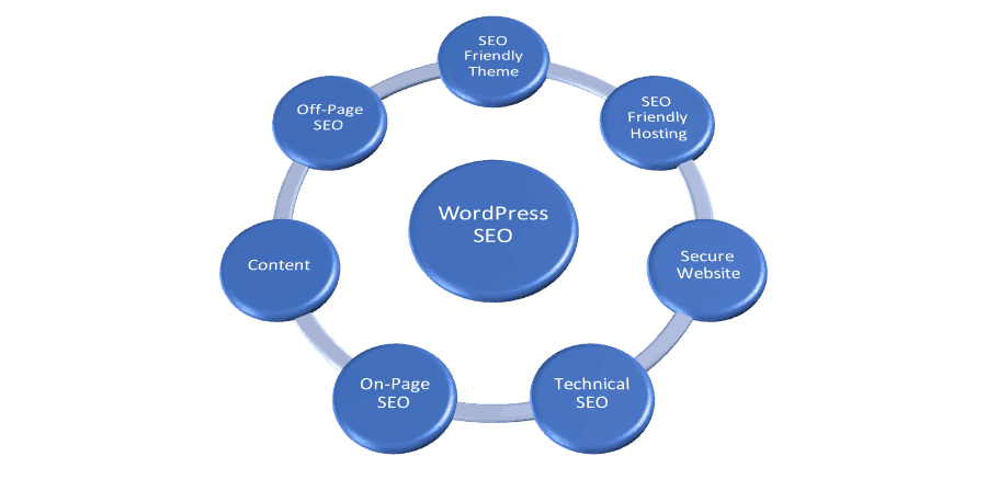 WordPress Best SEO Practices