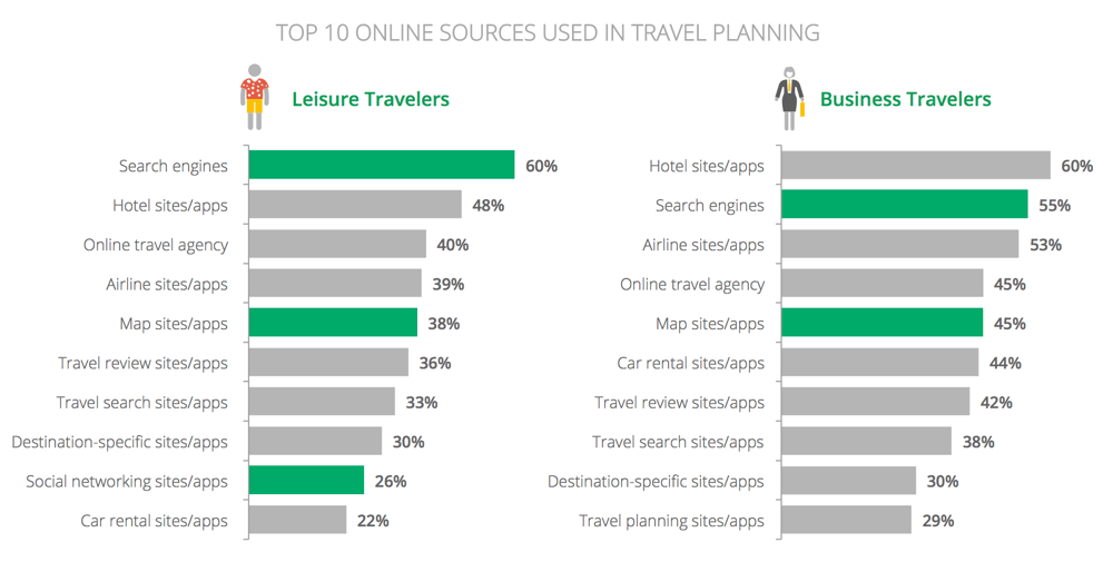 Online Travel Sources