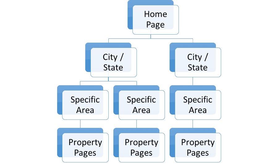 Travel Website Structure