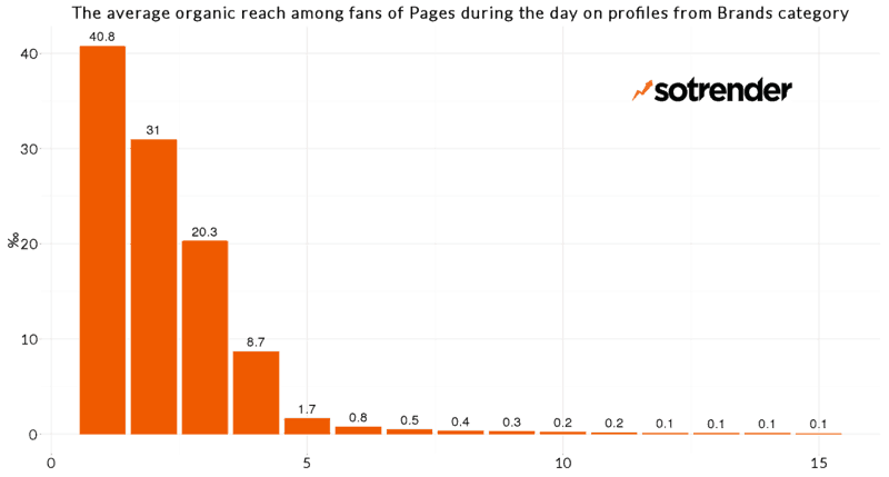 Facebook Organic Reach for Brands
