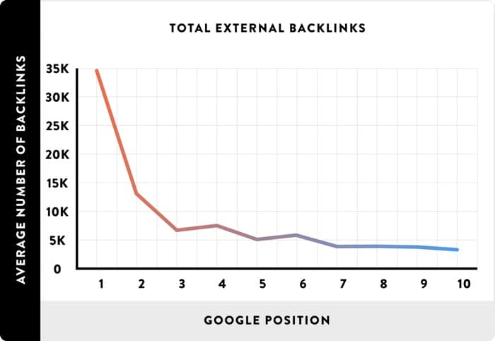 Importance of Links for Google Rankings