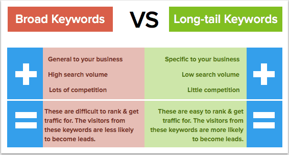 Broad VS Long Tail Keywords