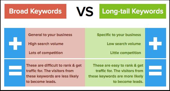 Broad VS Long Tail Keywords