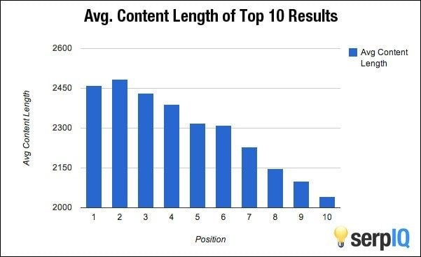 Blog post length for SEO