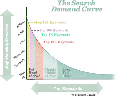 Long Tail Keywords Importance in Search