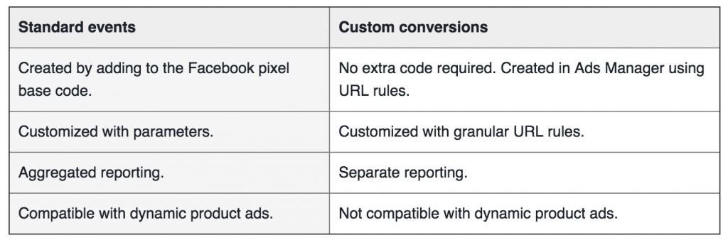 facebook standard events vs custom conversions