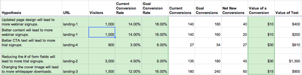 Conversion Optimisation Plan