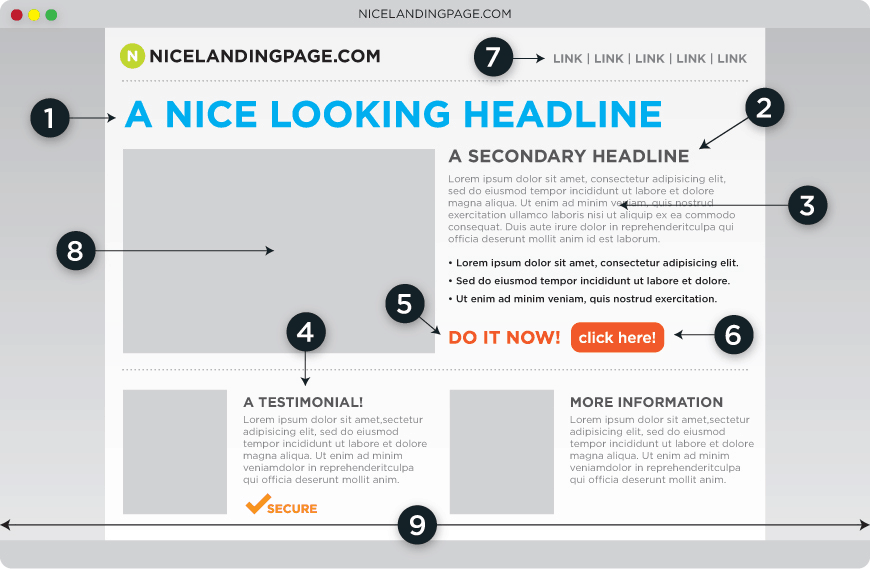landing page anatomy