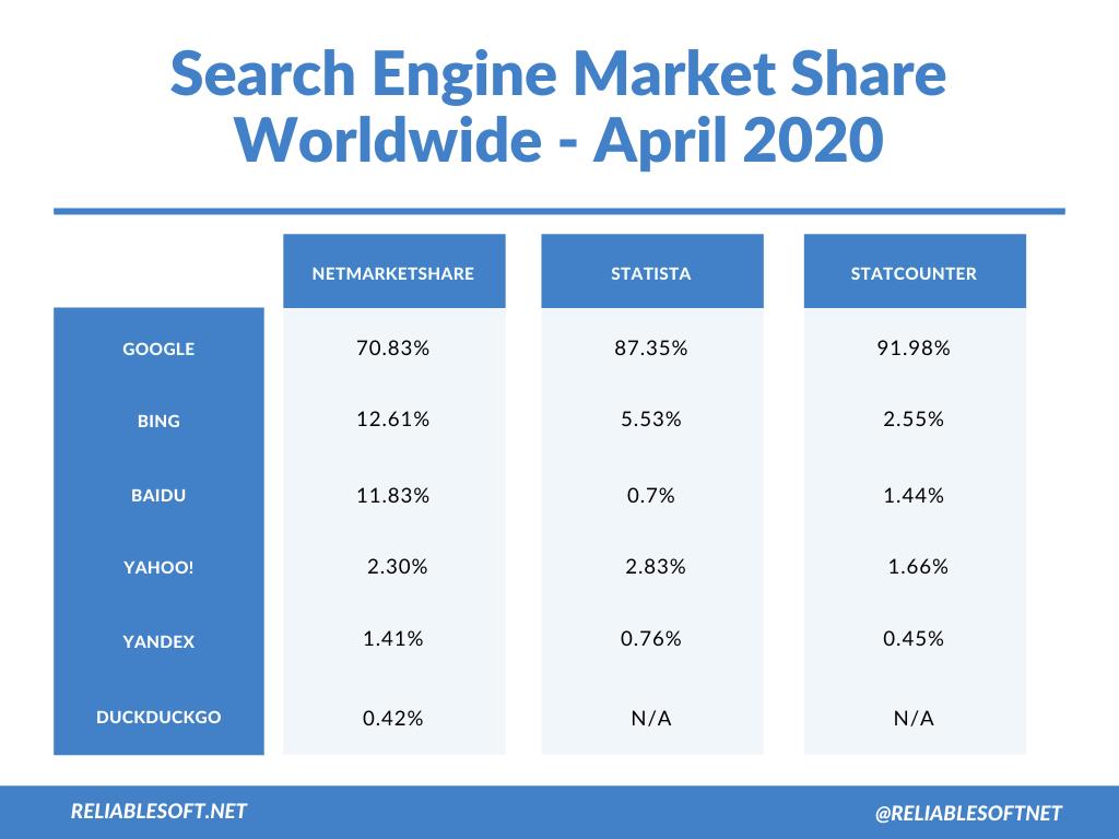 搜索引擎市场份额