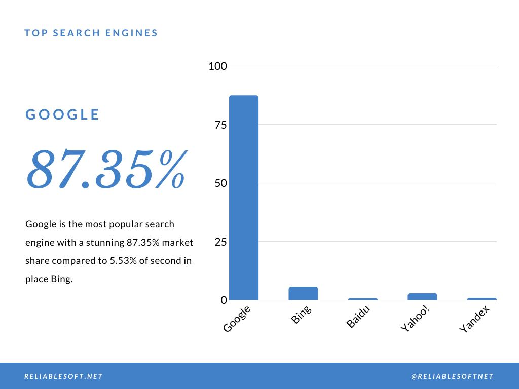2020年最流行的搜索引擎