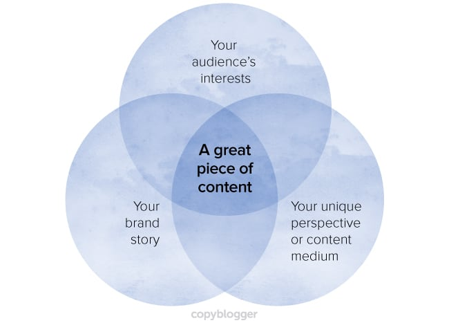 characteristics of great content