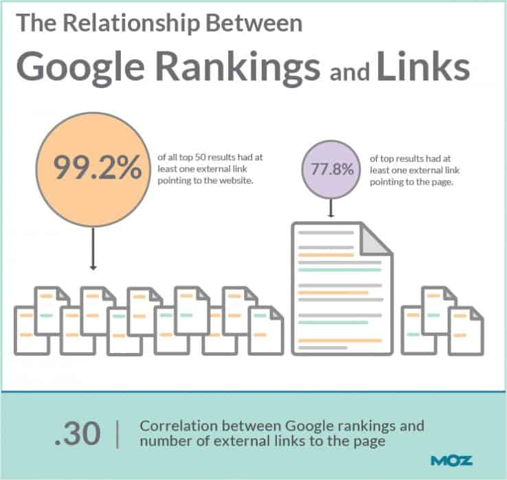 google rankings and lnks