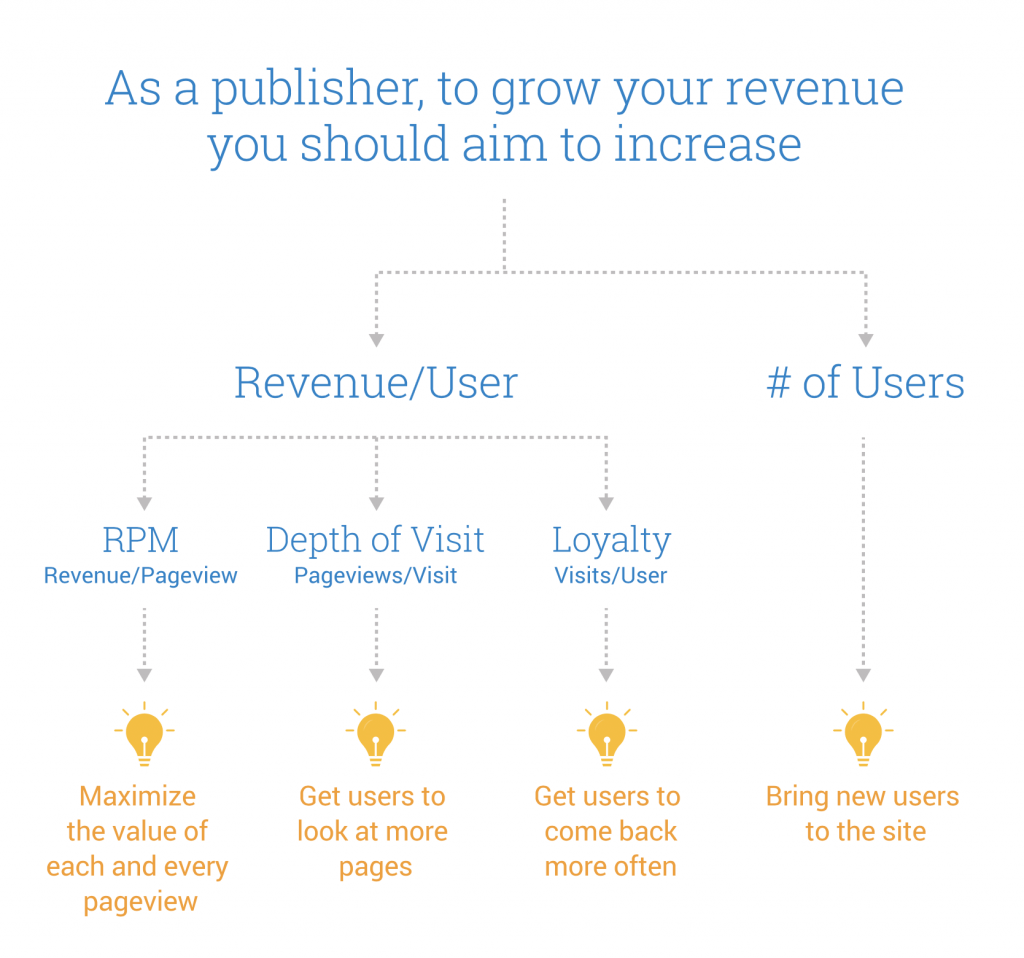 adsense advice to increase revenue