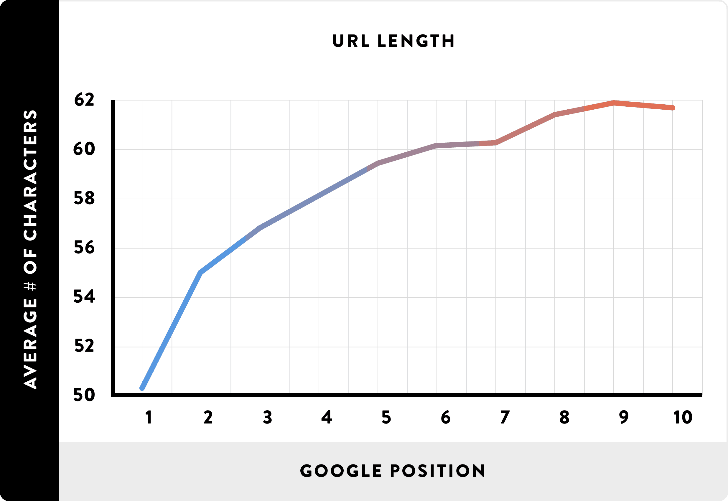 URL Length and Rankings