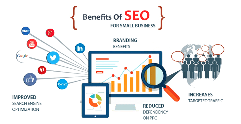 ecommerce seo benefits