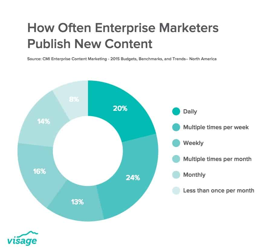 how often to publish new content