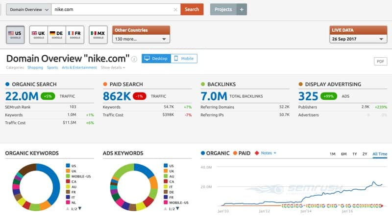semrush domain overview