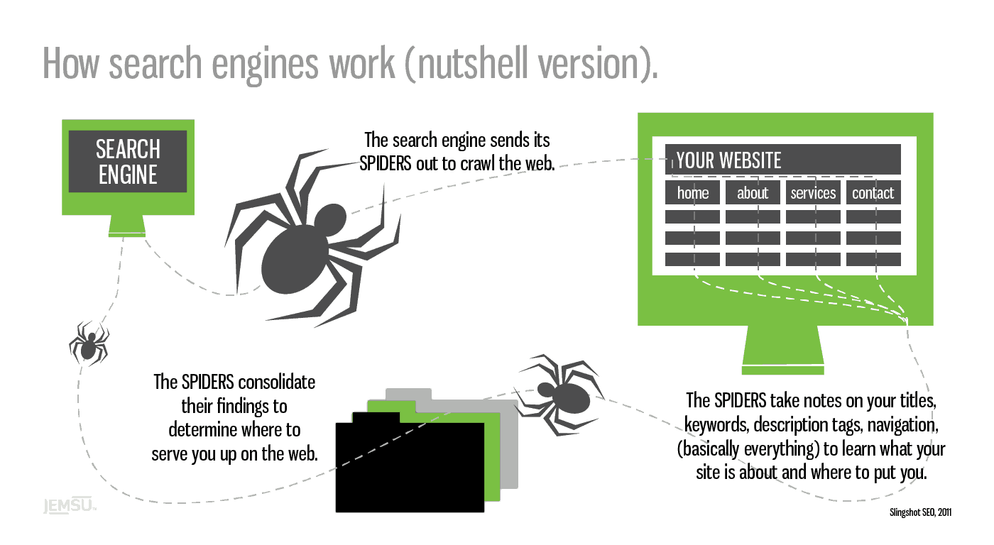 how search engines work, crawling and indexing