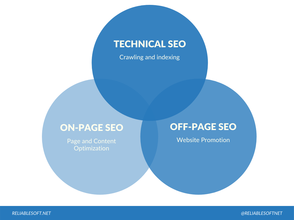 Technical SEO and SEO