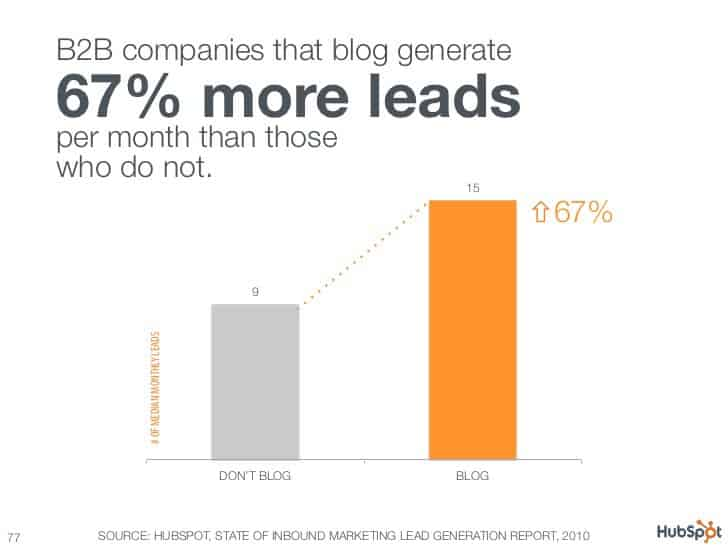 blogging and leads
