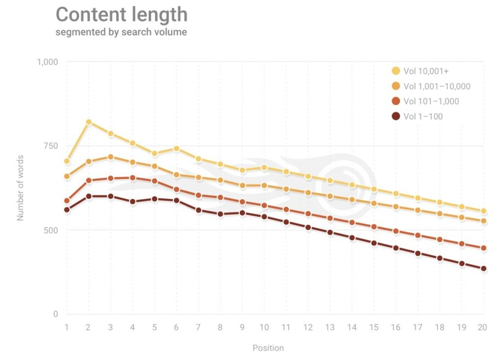 Study: Content Length and Rankings